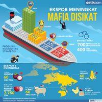 Ekspor Meningkat, Mafia Disikat