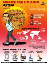 Asia, Indonesia Bukan Pengutang Terbesar