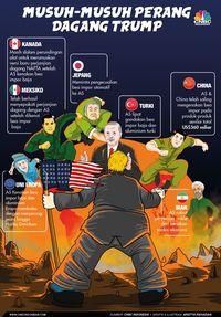 Perang Tarif, Surplus Dagang China dengan AS Cetak Rekor