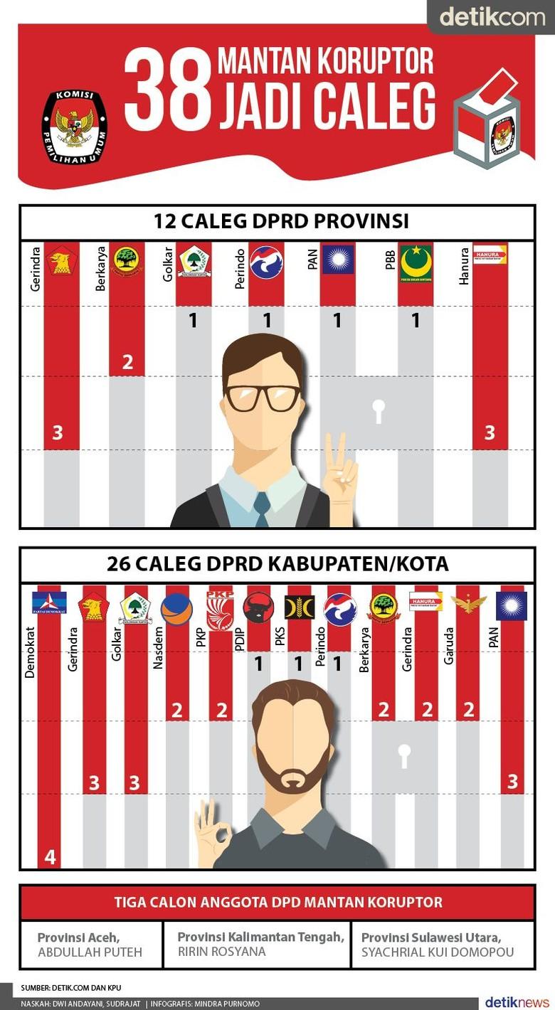 KPU Tetapkan 38 Eks Koruptor Jadi Caleg, Gerindra Terbanyak