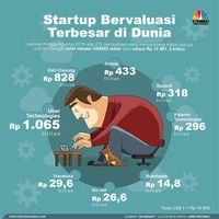Tahun lalu, Setiap 4 Hari Muncul Startup Unicorn di China