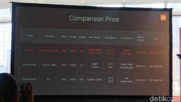 Rilis Mi A2, Xiaomi 'Tembak' Samsung A8 dan iPhone 8 Plus
