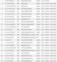 Marquez Kuasai Latihan Bebas Kedua MotoGP Aragon