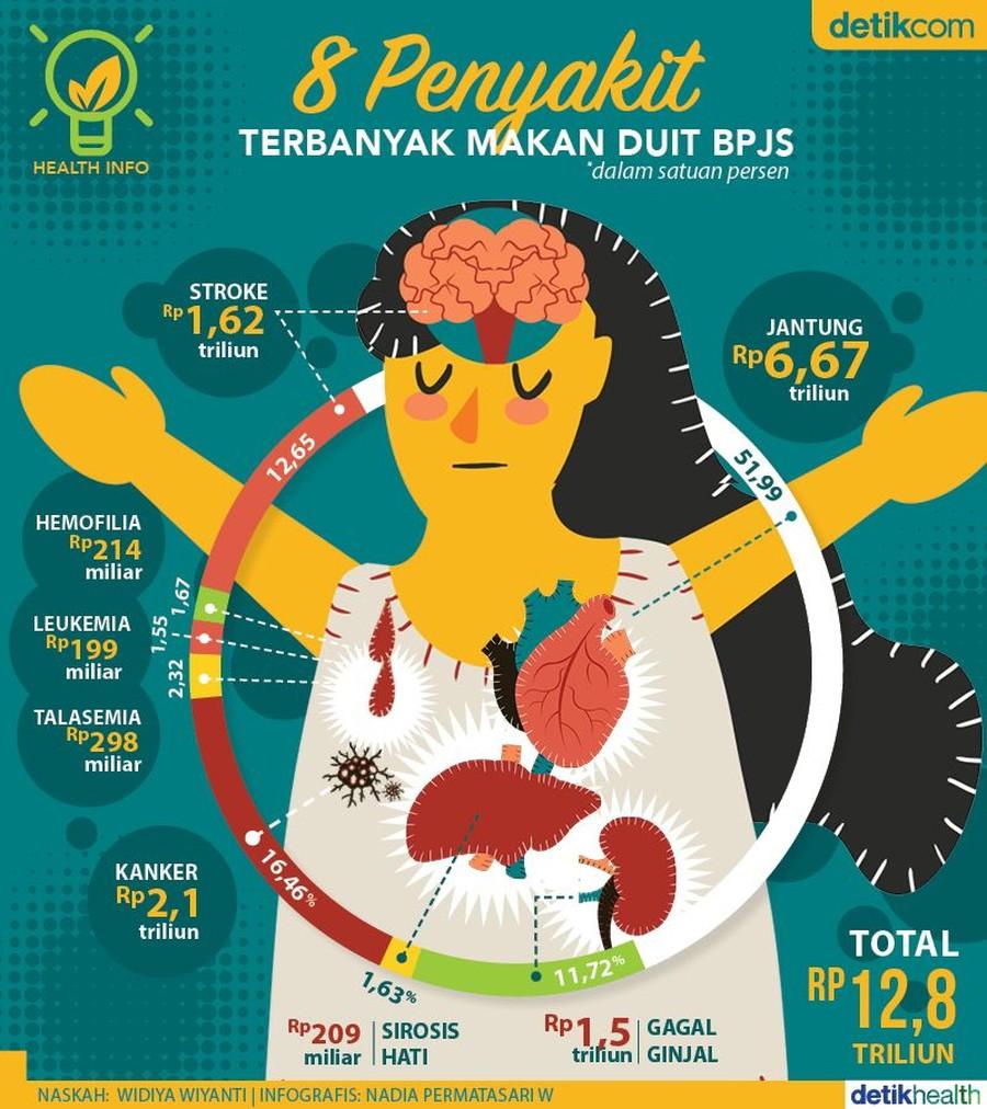 8 Penyakit Ini Paling Bikin 'Tekor' BPJS Kesehatan