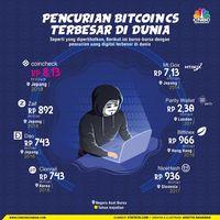 Bitcoin Anjlok 37% di November, Rp 1.004 T Lenyap