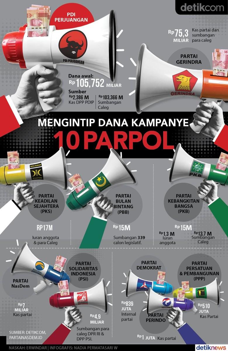 Dana Kampanye: PDIP Paling Tajir, Perindo Sok Kere