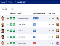 Cristiano Ronaldo vs Lionel Messi di Game FIFA dari Tahun ke Tahun