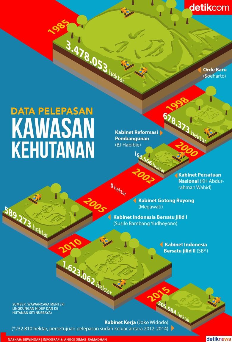 Data Obral Lahan Hutan dari Soeharto sampai Jokowi
