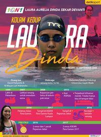 Mengenal Laura Dinda Lewat Infografis