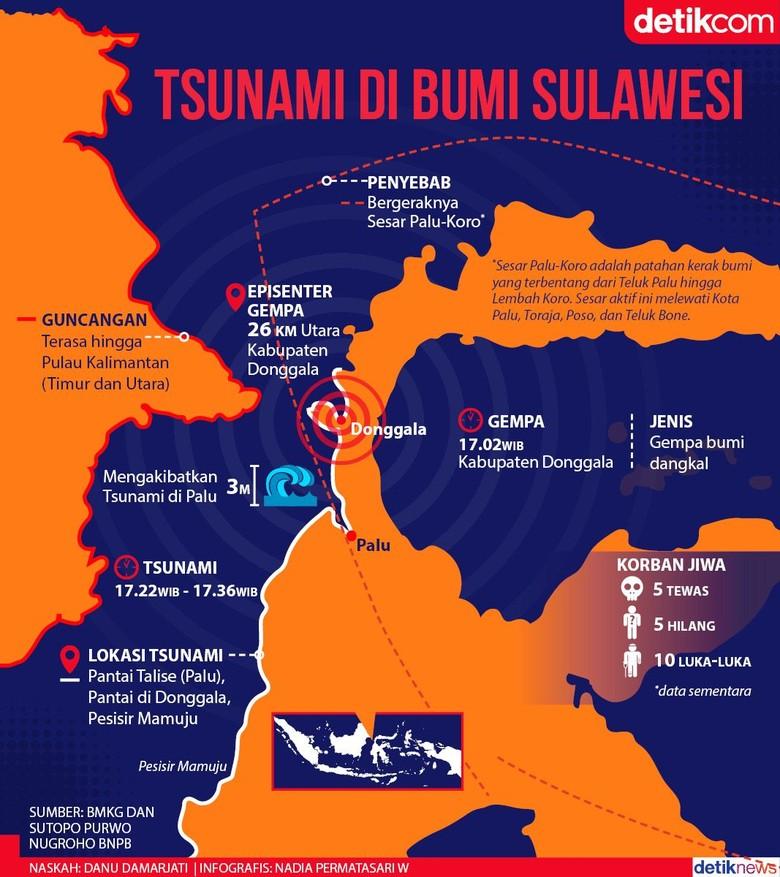 Gempa dan Tsunami Menerjang Bumi Sulawesi, 48 Tewas