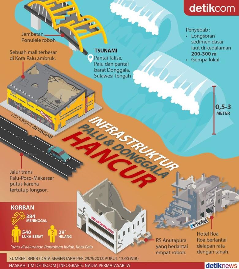 Yang Hancur Diguncang Gempa dan Diterjang Tsunami