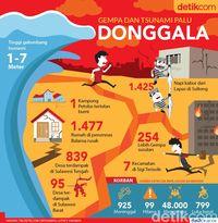 Dampak Gempa dan Tsunami di Palu dan Donggala