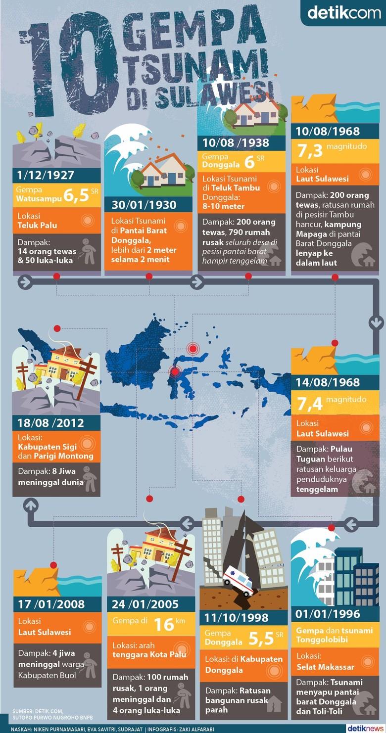 Riwayat Gempa dan Tsunami di Sulawesi