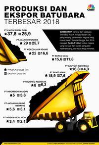 Permintaan 2019 Melambat, RI Malah Genjot Produksi Batu Bara