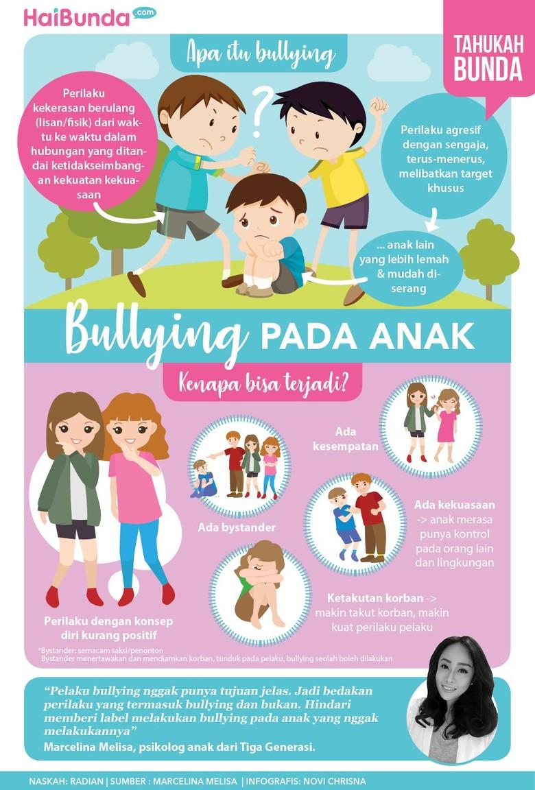 Infografis bullying pada anak/ Foto: infografis