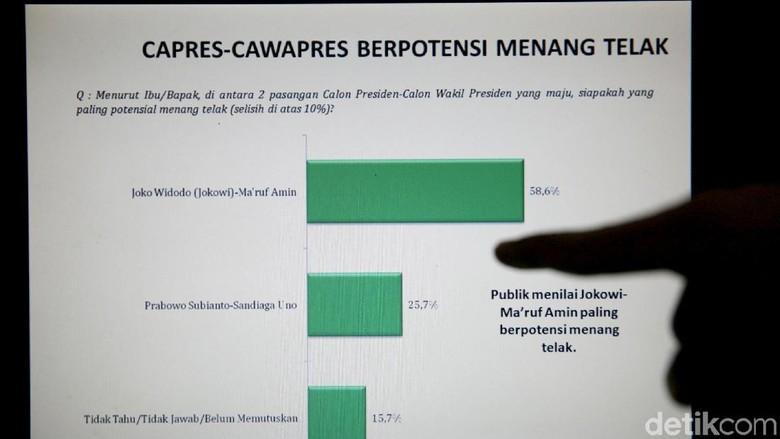 LSI Denny JA: PDIP, Golkar, Gerindra Berpotensi Jadi Partai Kuat