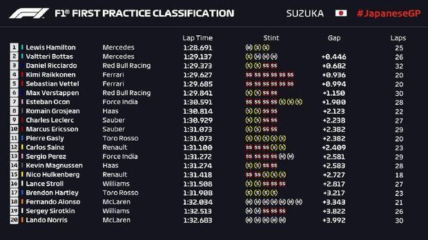 Free Practice I GP Jepang: Hamilton Terdepan, Mercedes 1-2