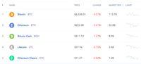 Dihargai Rp 98 Juta/Koin, Ini Daftar Baru Harga Bitcoin Cs