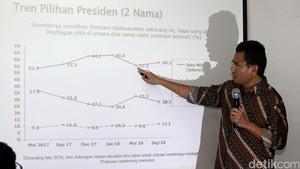 Survei SMRC, Jokowi Ungguli Prabowo