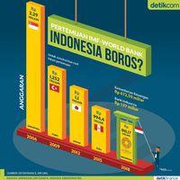 Infografis Biaya Pertemuan Bank Dunia-IMF