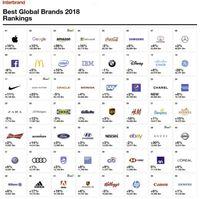 Produk-produk terlaris di 2018.