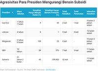 Jokowi Presiden Paling Tak Serius Menaikkan Harga BBM Subsidi