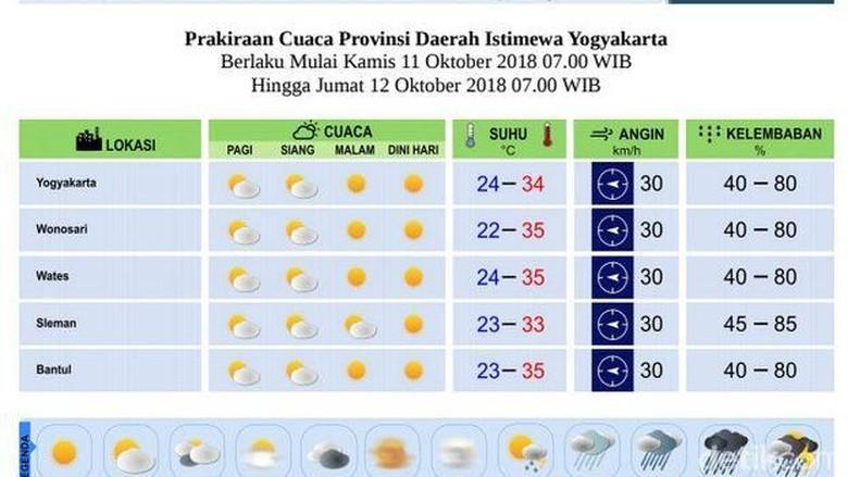 Suhu di Yogya Lebih Panas dari Biasanya, Ini Dia Penjelasannya