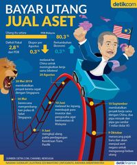 Bayar Utang Jual Aset ala Mahathir Mohamad