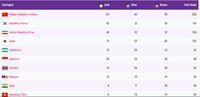 Klasemen Medali Asian Para Games 2018, Indonesia 24 Emas