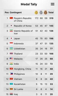 China Juara Umum, Indonesia Peringkat Kelima