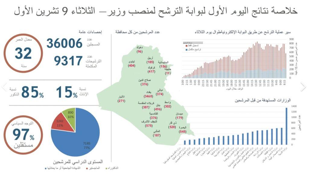 Puluhan Ribu Orang Melamar Jadi Menteri di Irak
