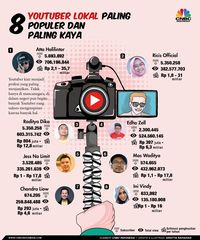 Pengumuman untuk Youtuber: Lapor Pajaknya atau Sanksi Menanti