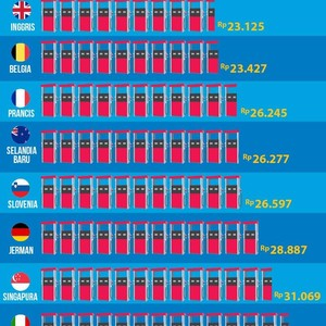Perbandingan Harga RON 98 di Dunia