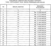 Jokowi Teken Aturan Baru soal Tunjangan BPK, Ini Rinciannya