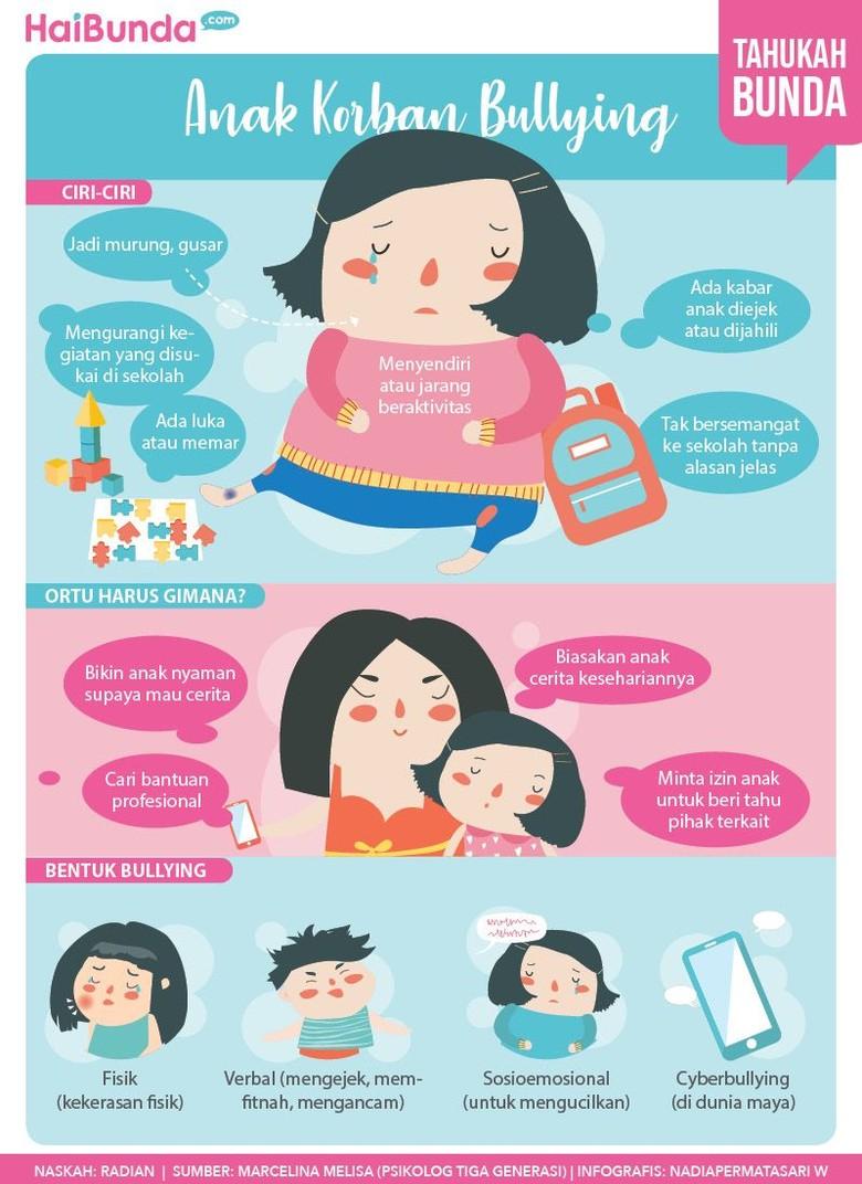 Ciri-ciri anak jadi korban bullying/ Foto: infografis