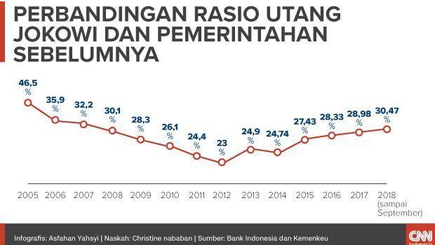 Peluit Utang Pemerintahan Jokowi Berdering Kencang (EMBARGO)