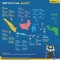 Menakar Besaran UMP 2019