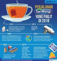 Perjalanan Sariwangi yang Pailit di 2018
