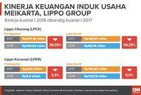Meikarta, Bumerang Bagi Kerajaan Bisnis Lippo Group