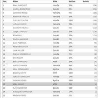 Klasemen MotoGP Usai Balapan di Motegi: Marquez Kunci Gelar Juara Dunia