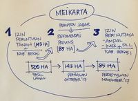 Sketsa Ridwan Kamil Terkait Proses Perizinan Megaproyek Meikarta