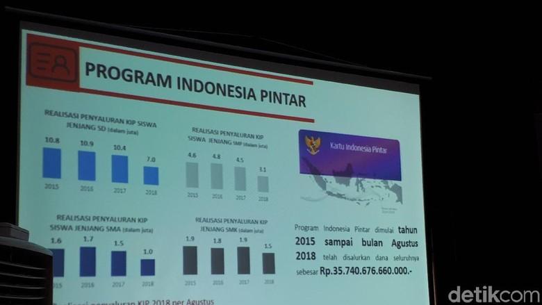 4 Tahun Pemerintahan, Jokowi Salurkan Rp 35 T untuk KIP