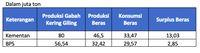 BPS Rilis Data Beras, Tunjukkan Data Kementan Salah