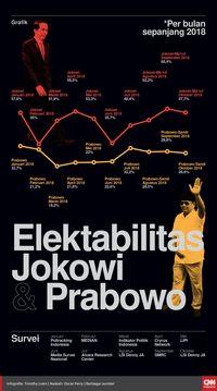 Iklan Jokowi di Televisi Disebut Lebih Banyak dari Prabowo