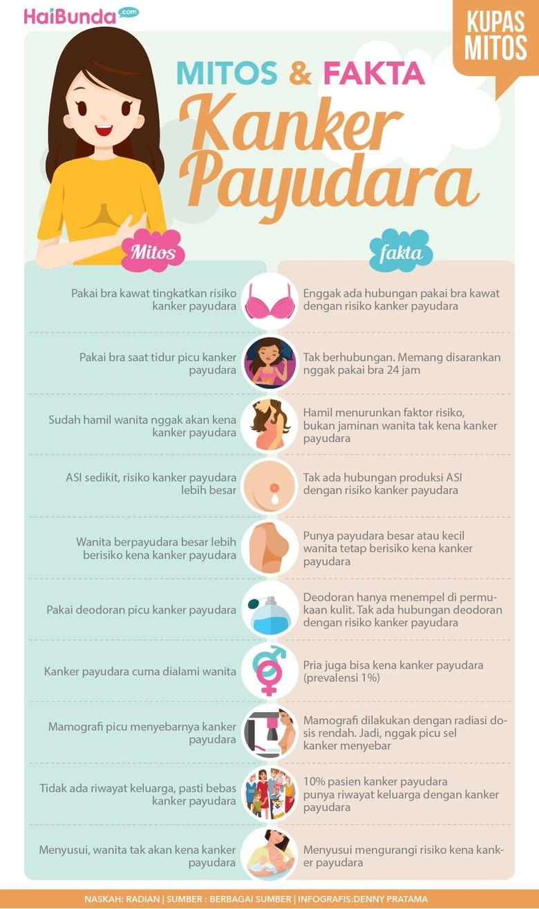 Mitos dan Fakta Kanker Payudara/ Foto: infografis