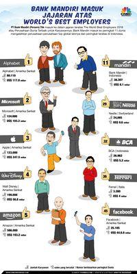 Jadi Perusahaan Terbaik Dunia, Ini Rahasia Bank Mandiri