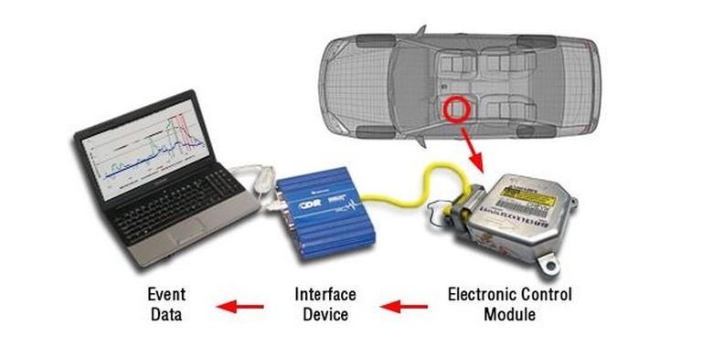 EDR, semacam black box yang ada di mobil. Foto: Istimewa