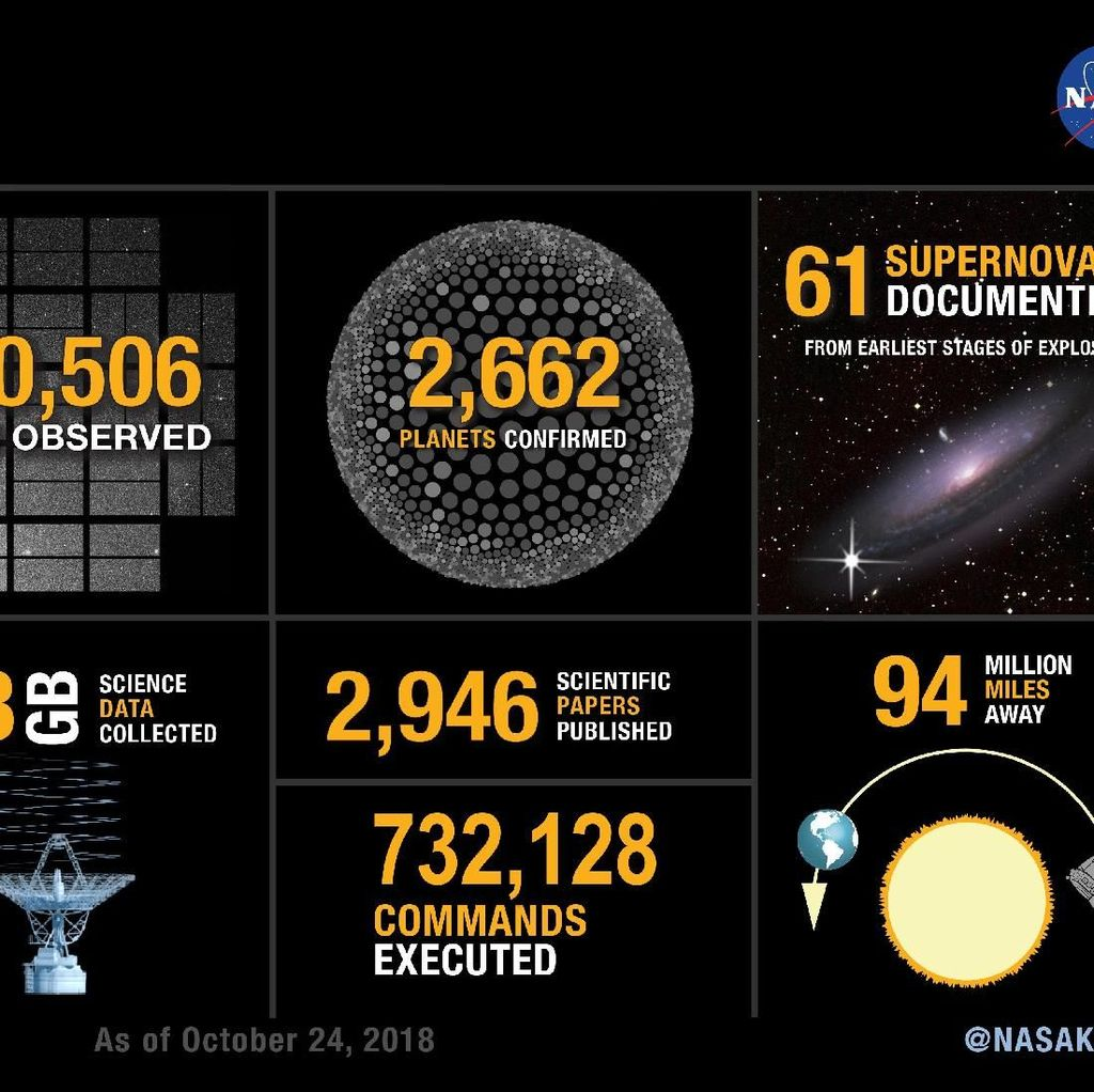 NASA: Selamat Tinggal, Kepler