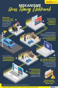 Infografis Tilang Elektronik