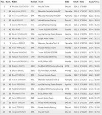 Hasil free practice I MotoGP Malaysia